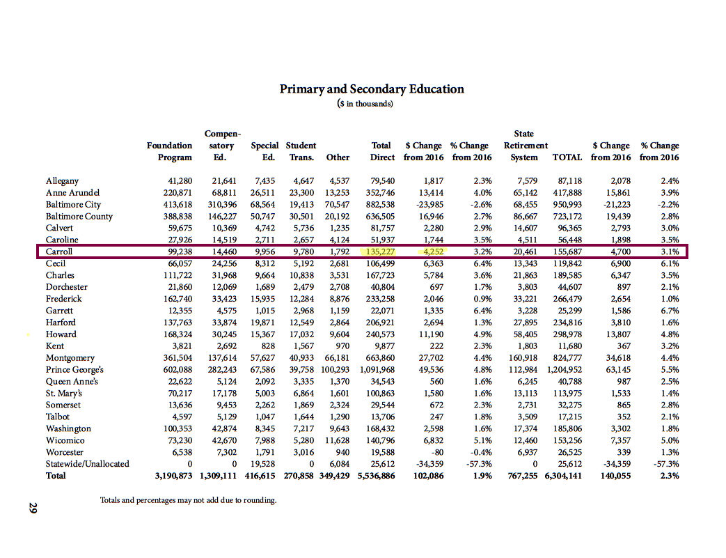 Source: http://dbm.maryland.gov/budget/Documents/operbudget/2017/2017Highlights.pdf (p. 29)